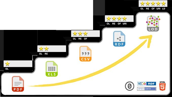 Esquema de desarrollo de 5 estrellas para Datos Abiertos